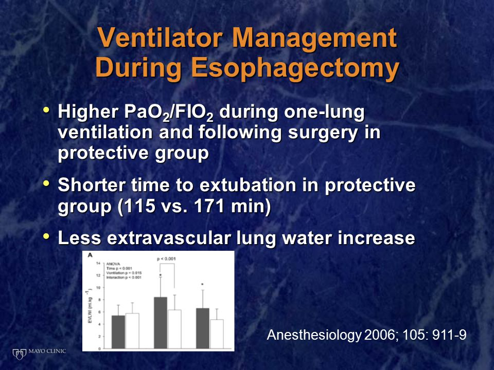 Ventilator Management During Esophagectomy Higher PaO 2 /FIO 2 during one-lung ventilation and following surgery in protective group Higher PaO 2 /FIO 2 during one-lung ventilation and following surgery in protective group Shorter time to extubation in protective group (115 vs.