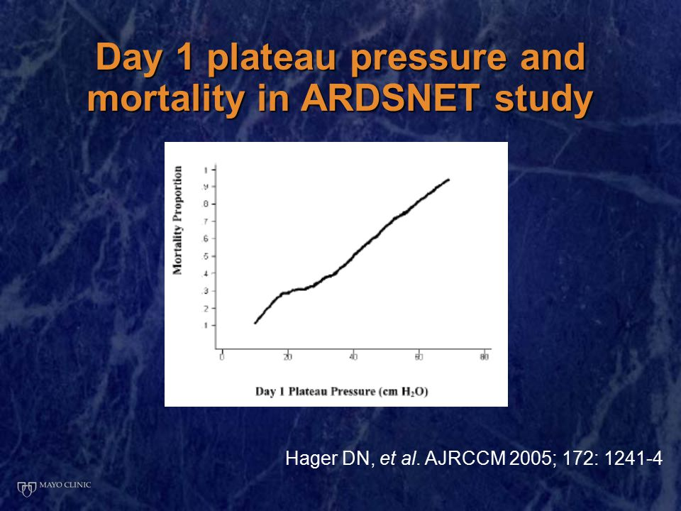 Day 1 plateau pressure and mortality in ARDSNET study Hager DN, et al. AJRCCM 2005; 172: 1241-4