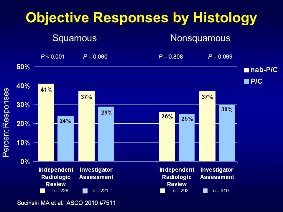 Percent Responses Objective Responses by Histology SquamousNonsquamous P < 0.001P = 0.060P = 0.808P = 0.069 n = 228n = 221n = 292n = 310 Socinski MA et al.