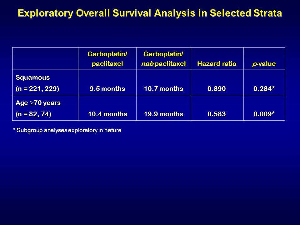 Exploratory Overall Survival Analysis in Selected Strata Carboplatin/ paclitaxel Carboplatin/ nab paclitaxel Hazard ratio p-value Squamous (n = 221, 229) 9.5 months 10.7 months 0.8900.284* Age ≥70 years (n = 82, 74) 10.4 months 19.9 months 0.5830.009* * Subgroup analyses exploratory in nature