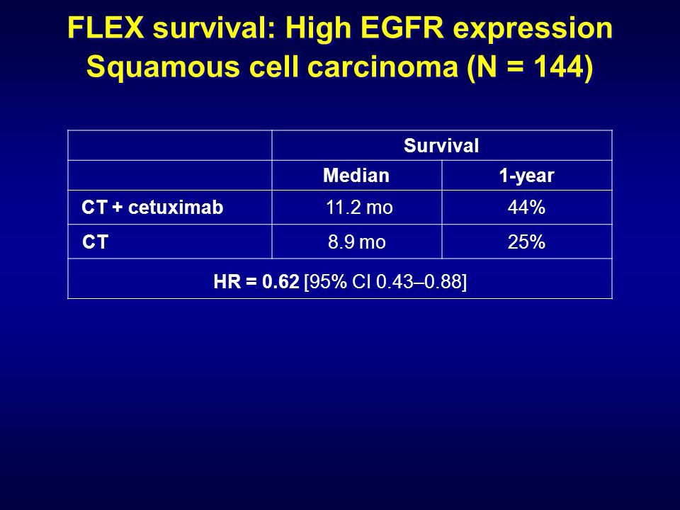 FLEX survival: High EGFR expression Squamous cell carcinoma (N = 144) Survival Median1-year CT + cetuximab 11.2 mo44% CT8.9 mo25% HR = 0.62 [95% CI 0.43–0.88]