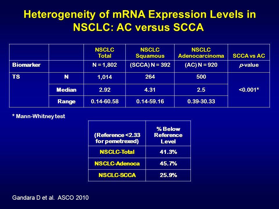 Heterogeneity of mRNA Expression Levels in NSCLC: AC versus SCCA Heterogeneity of mRNA Expression Levels in NSCLC: AC versus SCCA (Reference <2.33 for pemetrexed) % Below Reference Level NSCLC-Total41.3% NSCLC-Adenoca45.7% NSCLC-SCCA25.9% Gandara D et al.