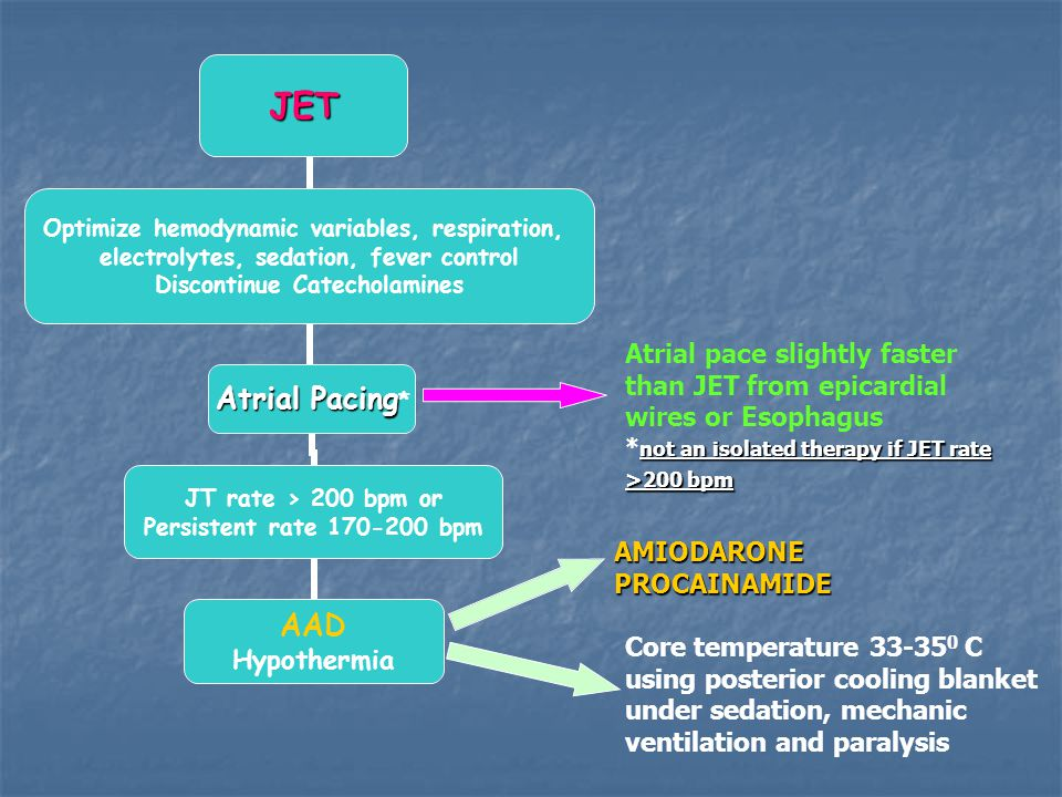 Atrial pace slightly faster than JET from epicardial wires or Esophagus not an isolated therapy if JET rate >200 bpm * not an isolated therapy if JET rate >200 bpm AMIODARONEPROCAINAMIDE Core temperature 33-35 0 C using posterior cooling blanket under sedation, mechanic ventilation and paralysis