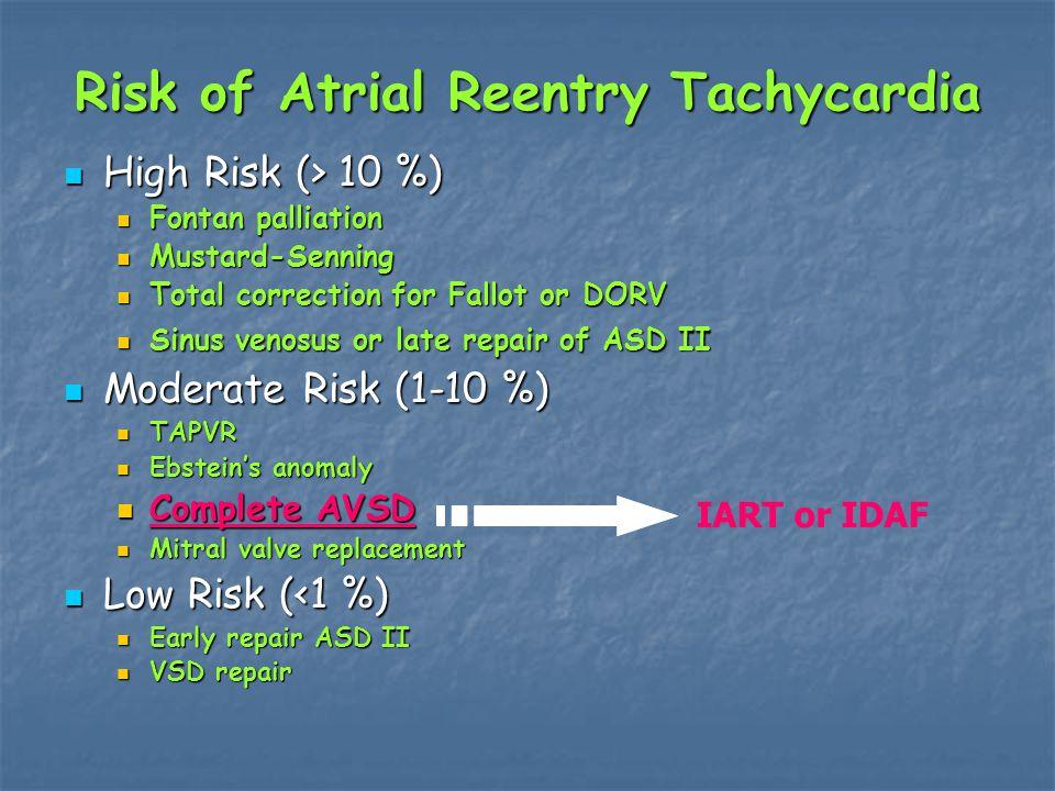 Risk of Atrial Reentry Tachycardia High Risk (> 10 %) High Risk (> 10 %) Fontan palliation Fontan palliation Mustard-Senning Mustard-Senning Total correction for Fallot or DORV Total correction for Fallot or DORV Sinus venosus or late repair of ASD II Sinus venosus or late repair of ASD II Moderate Risk (1-10 %) Moderate Risk (1-10 %) TAPVR TAPVR Ebstein's anomaly Ebstein's anomaly Complete AVSD Complete AVSD Mitral valve replacement Mitral valve replacement Low Risk (<1 %) Low Risk (<1 %) Early repair ASD II Early repair ASD II VSD repair VSD repair IART or IDAF