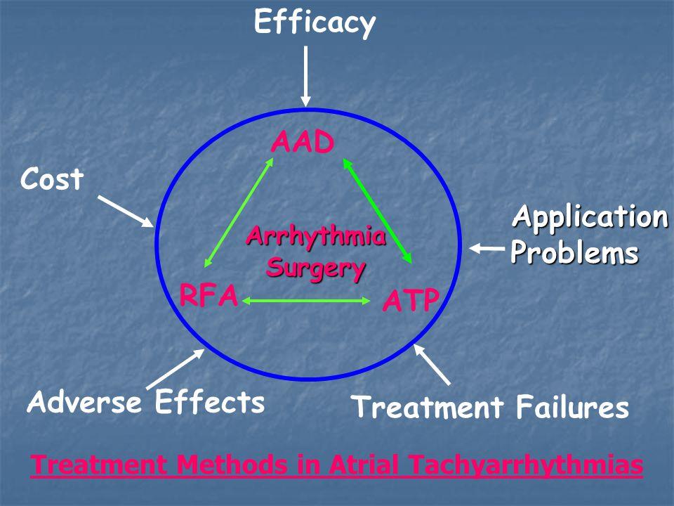 EfficacyApplicationProblems Treatment Failures Adverse Effects Cost AAD RFA ATP ArrhythmiaSurgery Treatment Methods in Atrial Tachyarrhythmias