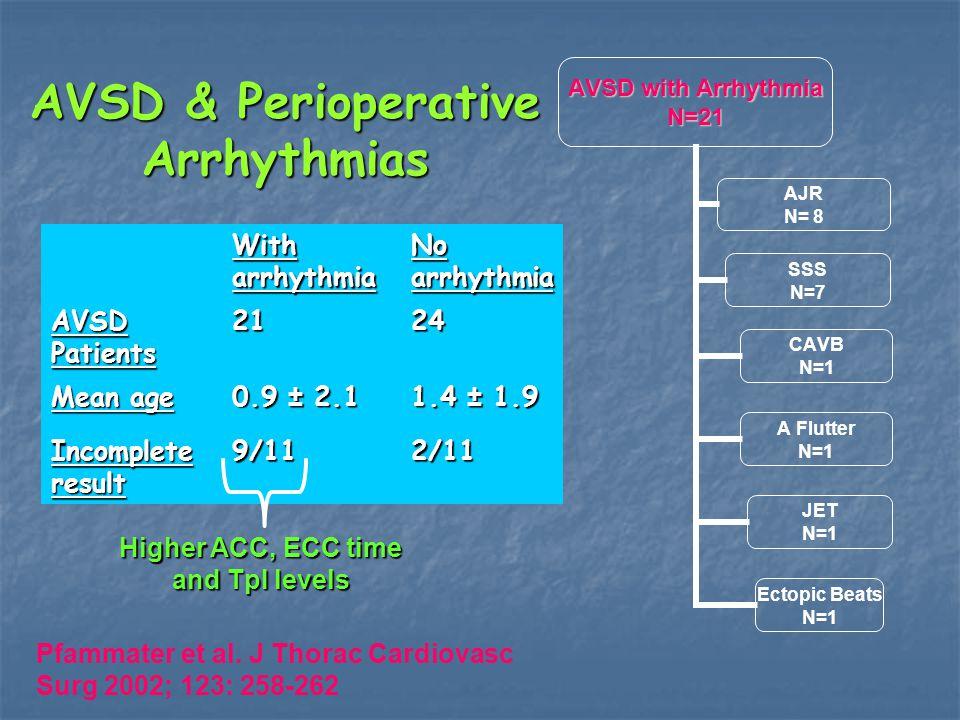 AVSD & Perioperative Arrhythmias With arrhythmia No arrhythmia AVSD Patients 2124 Mean age 0.9 ± 2.1 1.4 ± 1.9 Incomplete result 9/112/11 Pfammater et al.