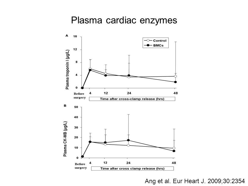 Plasma cardiac enzymes Ang et al. Eur Heart J. 2009;30:2354