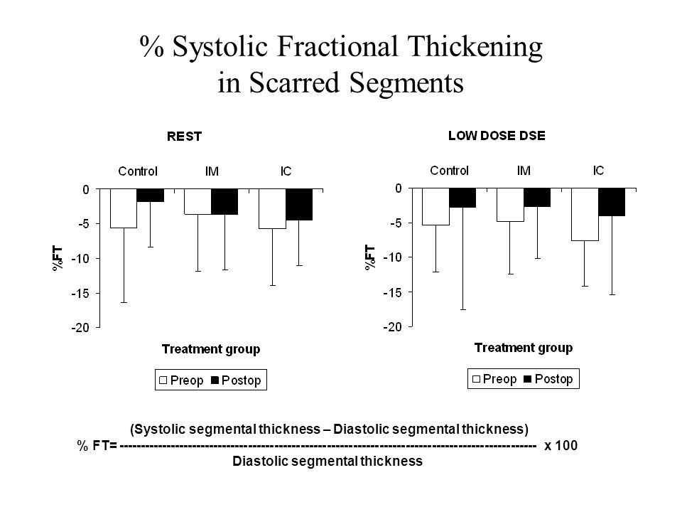 % Systolic Fractional Thickening in Scarred Segments (Systolic segmental thickness – Diastolic segmental thickness) % FT= ------------------------------------------------------------------------------------------------ x 100 Diastolic segmental thickness