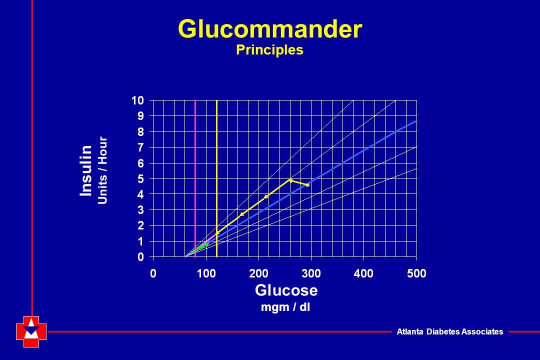 Atlanta Diabetes Associates Glucommander Principles Insulin Units / Hour Glucose mgm / dl