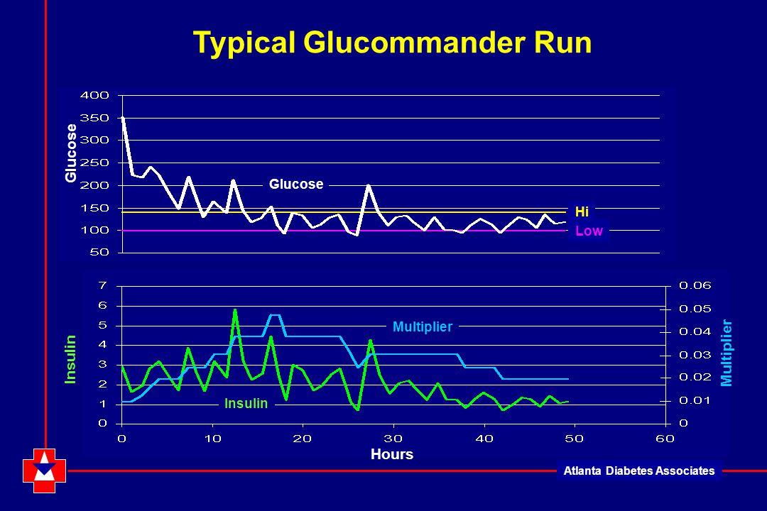 Atlanta Diabetes Associates Hours Glucose Multiplier Insulin Glucose Typical Glucommander Run Hi Low