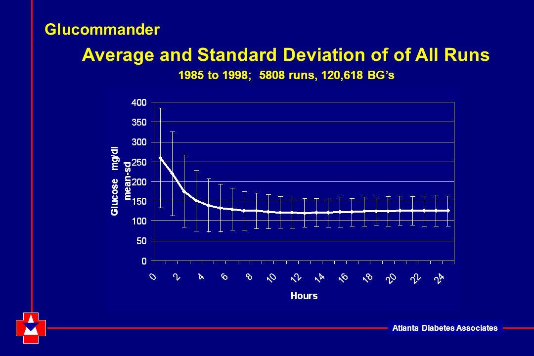 Atlanta Diabetes Associates Glucommander Average and Standard Deviation of of All Runs 1985 to 1998; 5808 runs, 120,618 BG's