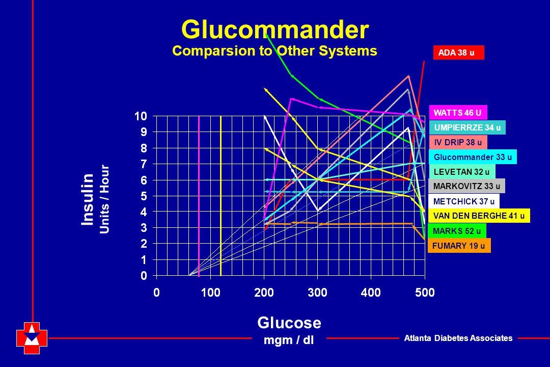 Atlanta Diabetes Associates Glucommander Comparsion to Other Systems Insulin Units / Hour Glucose mgm / dl Glucommander 33 u ADA 38 u MARKS 52 u FUMARY 19 u METCHICK 37 u VAN DEN BERGHE 41 u IV DRIP 38 u UMPIERRZE 34 u MARKOVITZ 33 u WATTS 46 U LEVETAN 32 u