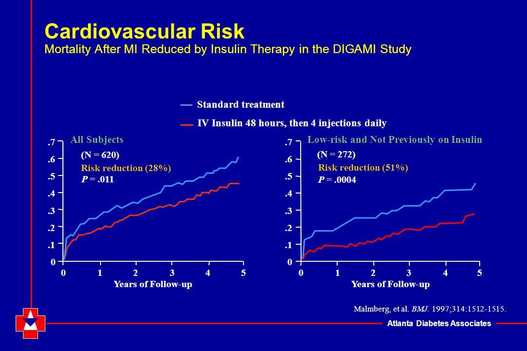 Atlanta Diabetes Associates Mortality of DM Patients Undergoing CABG Fumary et al J Thorac Cardiovasc Surg 2003;123:1007-21