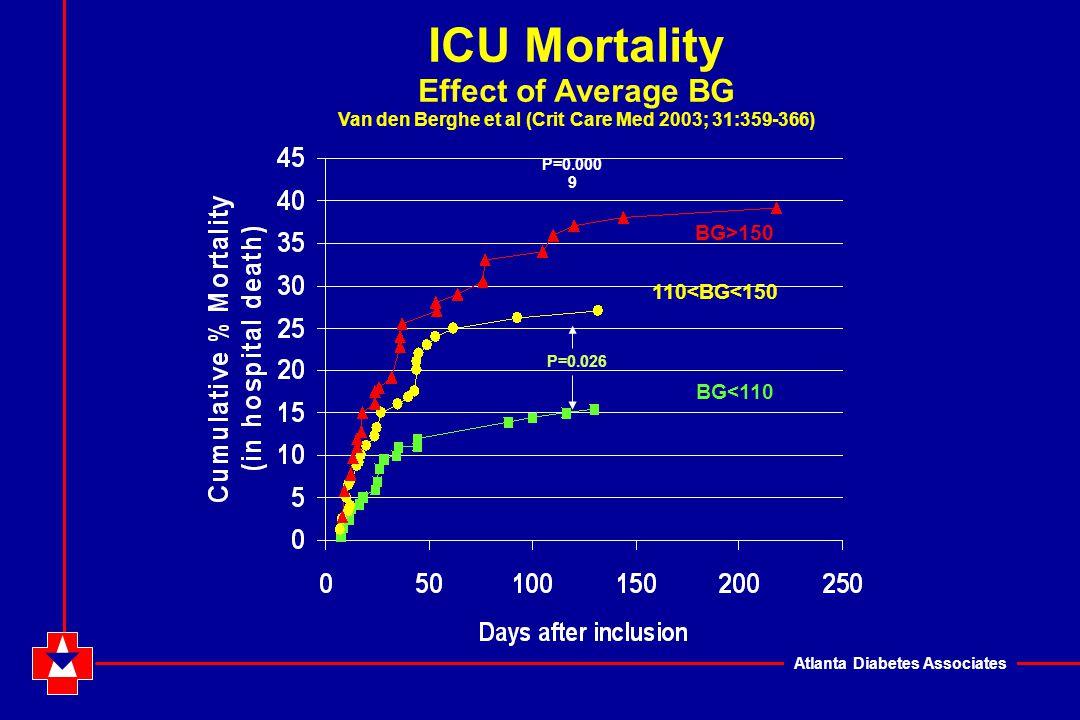 Atlanta Diabetes Associates P=0.000 9 P=0.026 BG<110 110<BG<150 BG>150 ICU Mortality Effect of Average BG Van den Berghe et al (Crit Care Med 2003; 31:359-366)