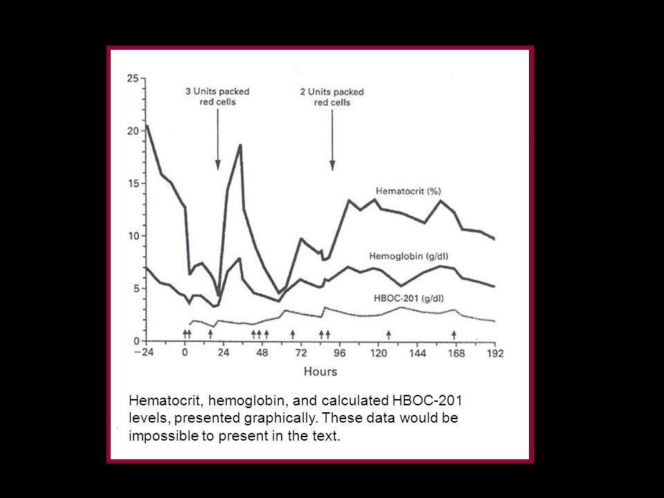 Hematocrit, hemoglobin, and calculated HBOC-201 levels, presented graphically.