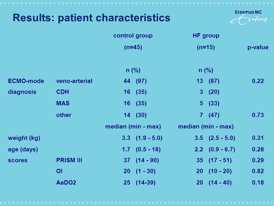 Results: patient characteristics control groupHF group (n=45)(n=15)p-value n (%) ECMO-modeveno-arterial44(97)13(87)0.22 diagnosisCDH16(35)3(20) MAS16(35)5(33) other14(30)7(47)0.73 median (min - max) weight (kg)3.3(1.9 - 5.0)3.5(2.5 - 5.0)0.31 age (days)1.7(0.5 - 18)2.2(0.9 - 6.7)0.28 scoresPRISM III37(14 - 90)35(17 - 51)0.29 OI20(1 - 30)20(10 - 20)0.82 AaDO225(14-39)20(14 - 40)0.18