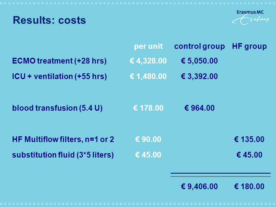 Results: costs per unitcontrol groupHF group ECMO treatment (+28 hrs)€ 4,328.00€ 5,050.00 ICU + ventilation (+55 hrs)€ 1,480.00€ 3,392.00 blood transfusion (5.4 U)€ 178.00€ 964.00 HF Multiflow filters, n=1 or 2€ 90.00€ 135.00 substitution fluid (3*5 liters)€ 45.00 € 9,406.00€ 180.00