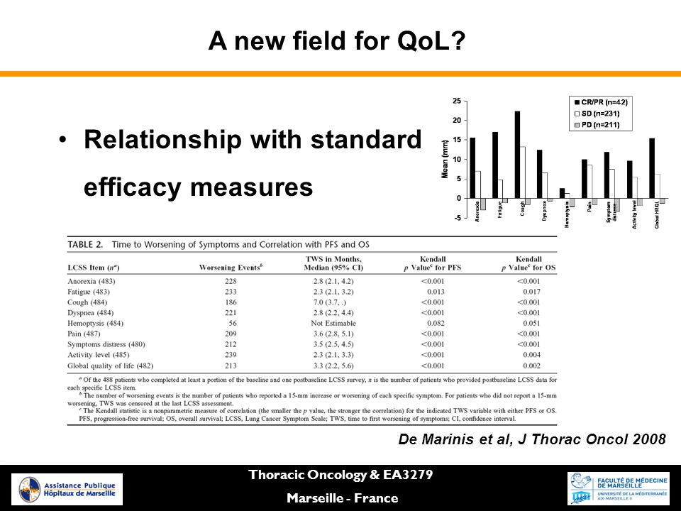 Relationship with standard efficacy measures Thoracic Oncology & EA3279 Marseille - France De Marinis et al, J Thorac Oncol 2008 A new field for QoL