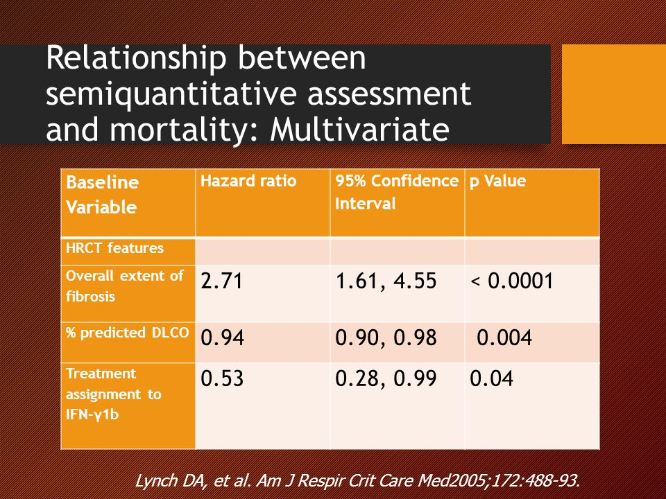 Relationship between semiquantitative assessment and mortality: Multivariate Baseline Variable Hazard ratio 95% Confidence Interval p Value HRCT features Overall extent of fibrosis 2.711.61, 4.55< 0.0001 % predicted DLCO 0.940.90, 0.98 0.004 Treatment assignment to IFN-γ1b 0.530.28, 0.990.04 Lynch DA, et al.