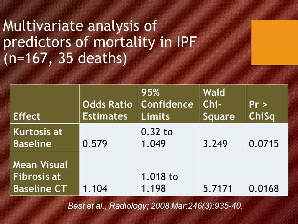 Multivariate analysis of predictors of mortality in IPF (n=167, 35 deaths) Effect Odds Ratio Estimates 95% Confidence Limits Wald Chi- Square Pr > ChiSq Kurtosis at Baseline0.579 0.32 to 1.0493.2490.0715 Mean Visual Fibrosis at Baseline CT1.104 1.018 to 1.1985.71710.0168 Best et al., Radiology; 2008 Mar;246(3):935-40.