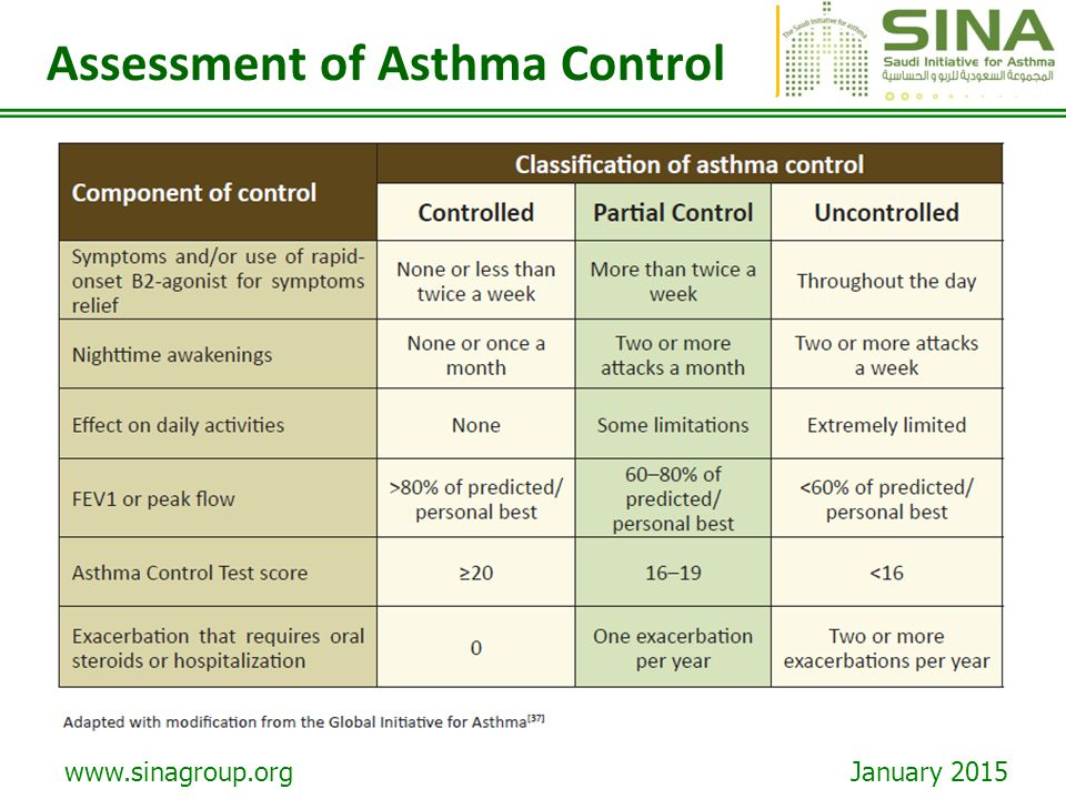 www.sinagroup.org January 2015 Assessment of Asthma Control