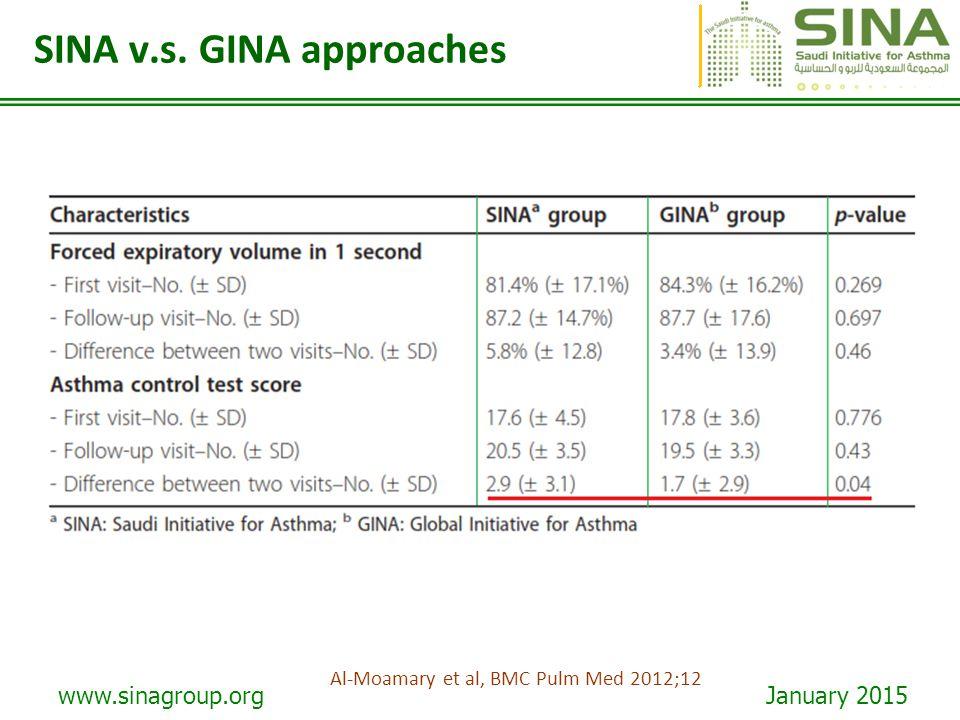 www.sinagroup.org January 2015 SINA v.s. GINA approaches Al-Moamary et al, BMC Pulm Med 2012;12