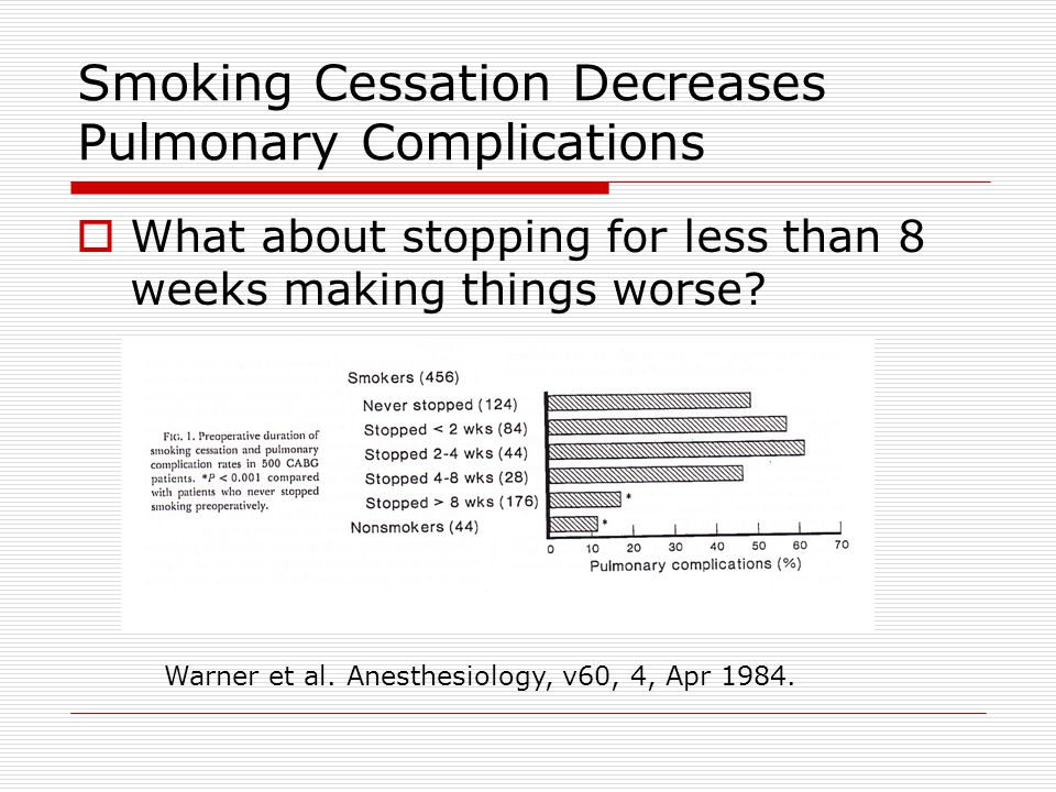 Smoking Cessation Decreases Pulmonary Complications  What about stopping for less than 8 weeks making things worse.