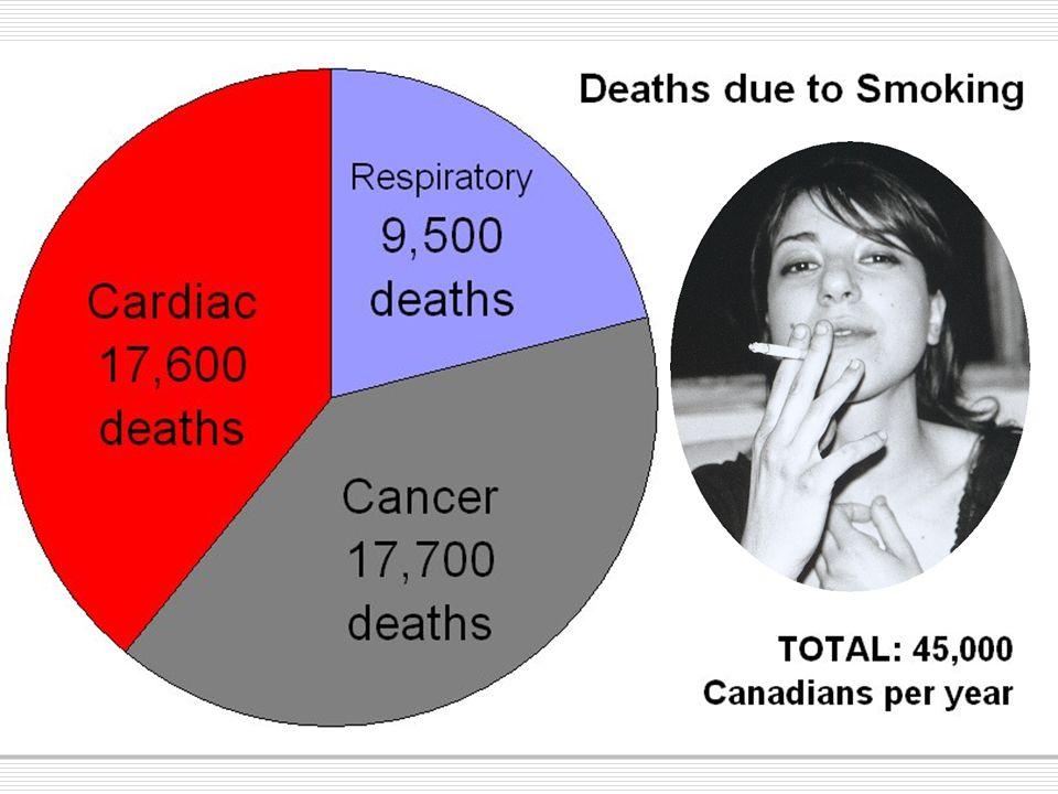 45,000 smoking deaths versus:  SARS - 44 deaths  H1N1 78 deaths (so far)  West Nile Virus 10 deaths in bad year  Homicide 561 deaths/yr  AIDS 1,325 deaths/yr