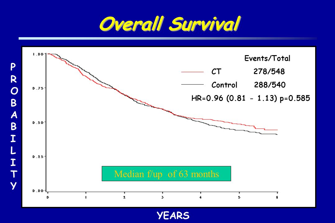 Overall Survival Events/Total CT 278/548 Control 288/540 HR=0.96 (0.81 - 1.13) p=0.585 PROBABILITYPROBABILITY YEARS Median f/up of 63 months