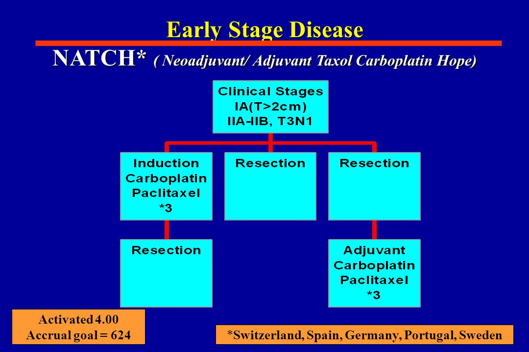 Early Stage Disease NATCH* ( Neoadjuvant/ Adjuvant Taxol Carboplatin Hope) *Switzerland, Spain, Germany, Portugal, Sweden Activated 4.00 Accrual goal = 624