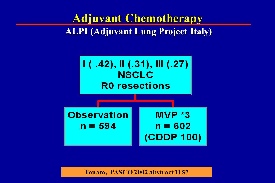 Adjuvant Chemotherapy ALPI (Adjuvant Lung Project Italy) Tonato, PASCO 2002 abstract 1157