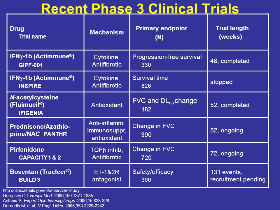 Recent Phase 3 Clinical Trials Drug Trial name Mechanism Primary endpoint (N) Trial length (weeks) IFN  -1b (Actimmune ® ) GIPF-001 Cytokine, Antifibrotic Progression-free survival 330 48, completed IFN  -1b (Actimmune ® ) INSPIRE Cytokine, Antifibrotic Survival time 826 stopped N-acetylcysteine (Fluimucil ® ) IFIGENIA Antioxidant FVC and DL co change 182 52, completed Prednisone/Azathio- prine/NAC PANTHR Anti-inflamm, Immunosuppr, antioxidant Change in FVC 390 52, ongoing Pirfenidone CAPACITY 1 & 2 TGF  inhib, Antifibrotic Change in FVC 720 72, ongoing Bosentan (Tracleer ® ) BUILD 3 ET-1&2R antagonist Safety/efficacy 390 131 events, recruitment pending http://clinicaltrials.gov/ct/action/GetStudy.