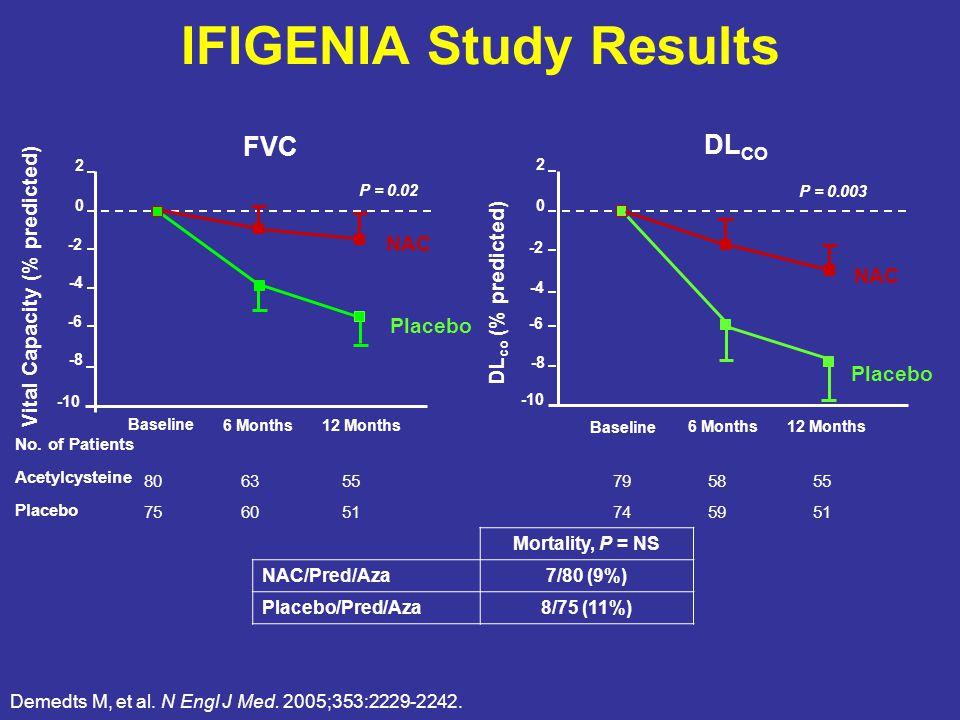 IFIGENIA Study Results Demedts M, et al. N Engl J Med.