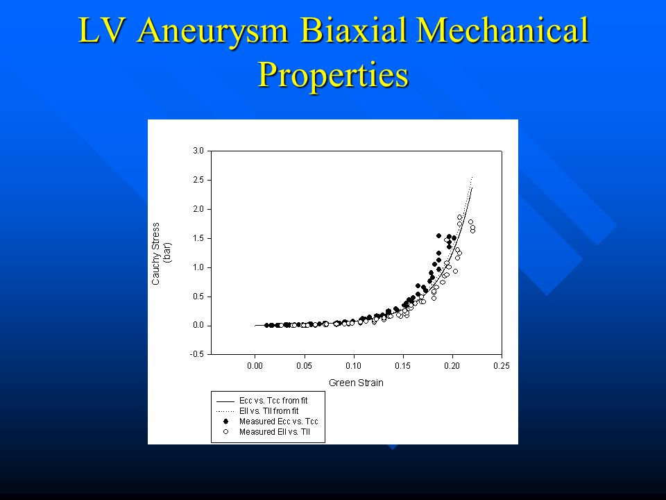 LV Aneurysm Biaxial Mechanical Properties