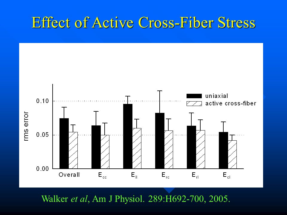 Effect of Active Cross-Fiber Stress Walker et al, Am J Physiol. 289:H692-700, 2005. Figure 56