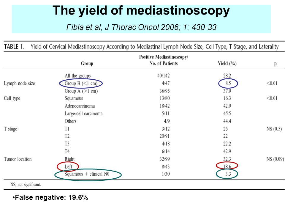 The yield of mediastinoscopy Fibla et al, J Thorac Oncol 2006; 1: 430-33 False negative: 19.6%