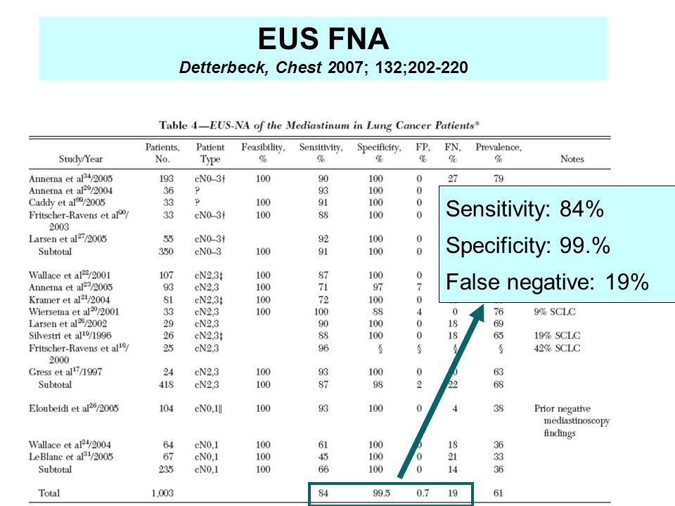 EUS FNA Detterbeck, Chest 2007; 132;202-220 Sensitivity: 84% Specificity: 99.% False negative: 19%