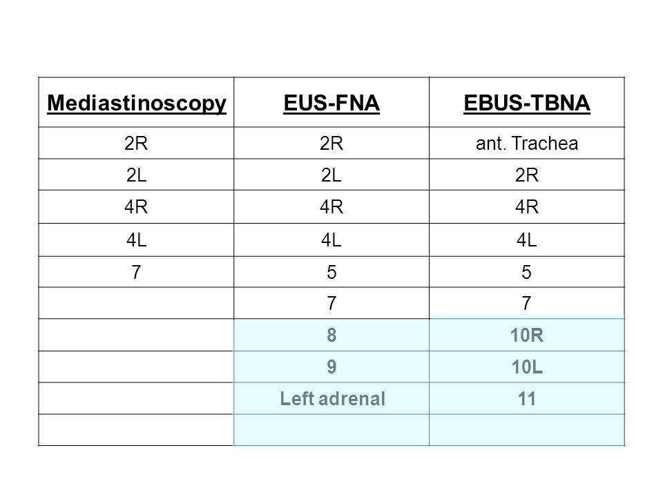 MediastinoscopyEUS-FNAEBUS-TBNA 2R ant. Trachea 2L 2R 4R 4L 755 77 810R 910L Left adrenal11