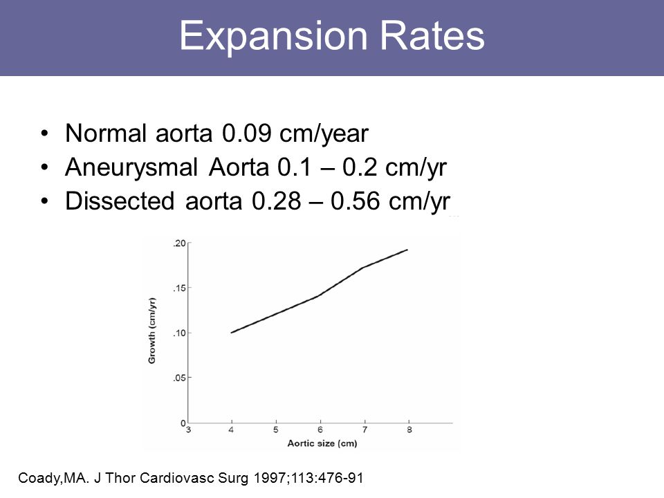 Expansion Rates Normal aorta 0.09 cm/year Aneurysmal Aorta 0.1 – 0.2 cm/yr Dissected aorta 0.28 – 0.56 cm/yr Coady,MA.