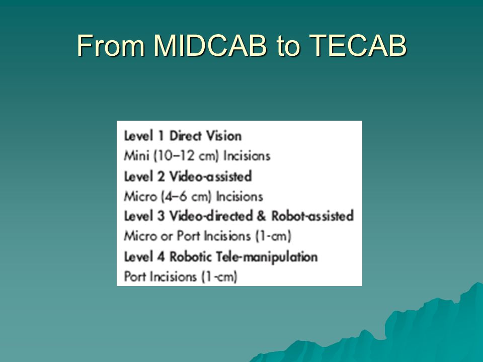 From MIDCAB to TECAB