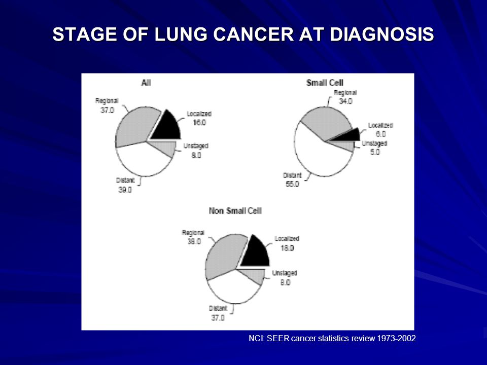 STAGE OF LUNG CANCER AT DIAGNOSIS NCI: SEER cancer statistics review 1973-2002