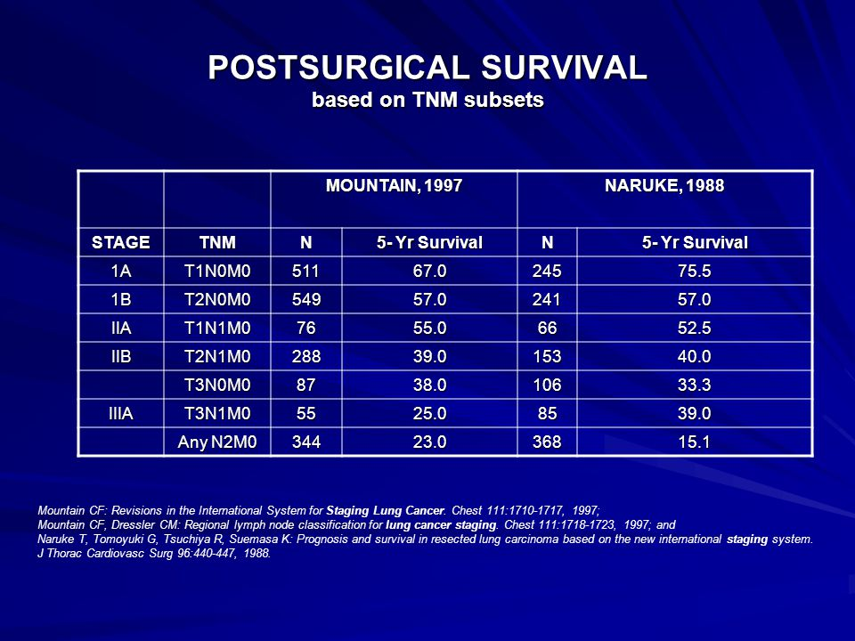 POSTSURGICAL SURVIVAL based on TNM subsets MOUNTAIN, 1997 NARUKE, 1988 STAGETNMN 5- Yr Survival N 1AT1N0M051167.024575.5 1BT2N0M054957.024157.0 IIAT1N1M07655.06652.5 IIBT2N1M028839.015340.0 T3N0M08738.010633.3 IIIAT3N1M05525.08539.0 Any N2M0 34423.036815.1 Mountain CF: Revisions in the International System for Staging Lung Cancer.