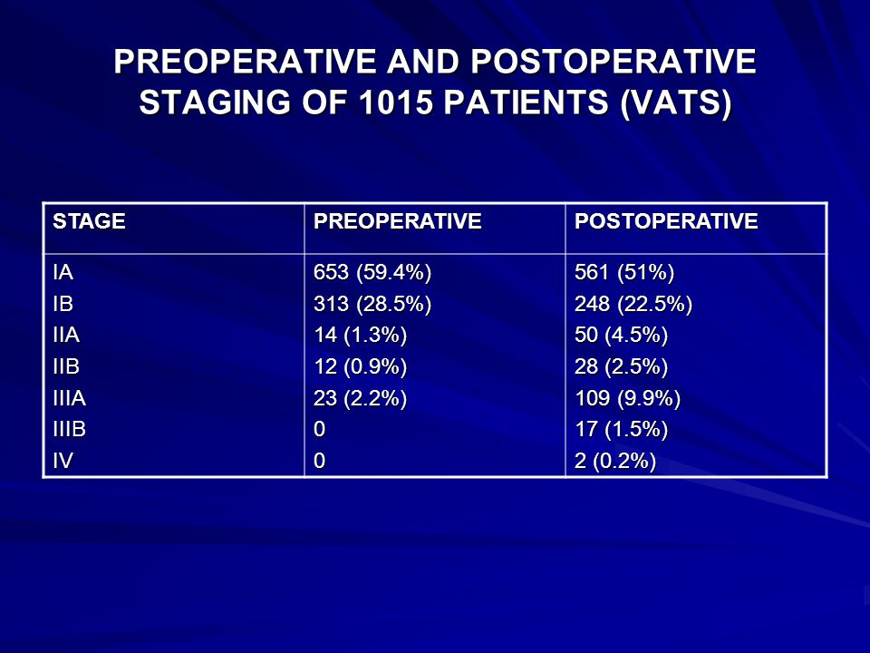PREOPERATIVE AND POSTOPERATIVE STAGING OF 1015 PATIENTS (VATS) STAGEPREOPERATIVEPOSTOPERATIVE IAIBIIAIIBIIIAIIIBIV 653 (59.4%) 313 (28.5%) 14 (1.3%) 12 (0.9%) 23 (2.2%) 00 561 (51%) 248 (22.5%) 50 (4.5%) 28 (2.5%) 109 (9.9%) 17 (1.5%) 2 (0.2%)