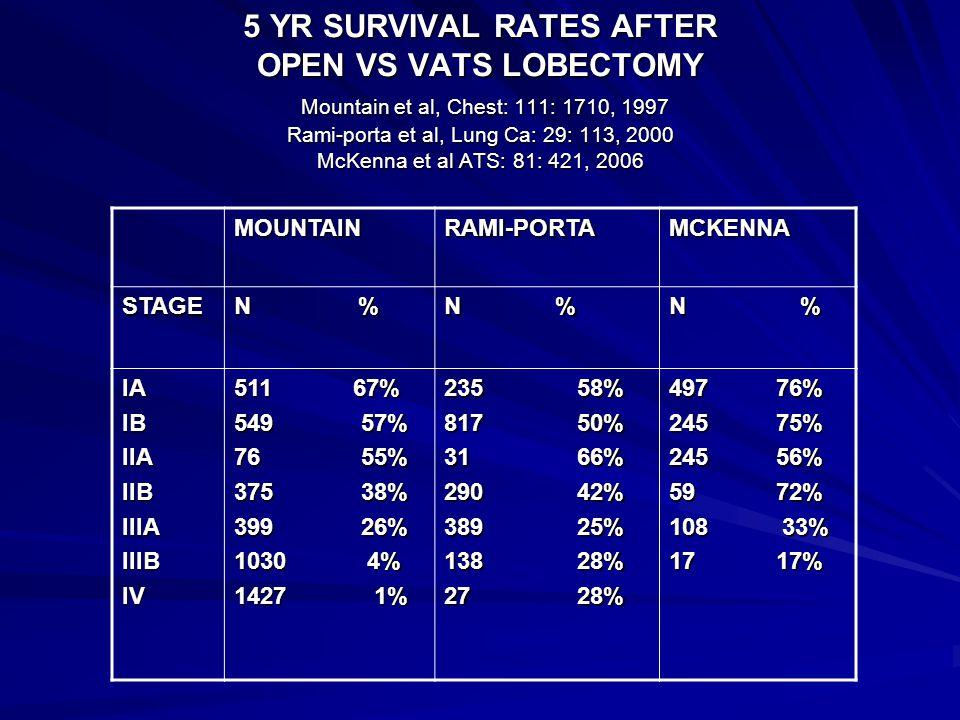 5 YR SURVIVAL RATES AFTER OPEN VS VATS LOBECTOMY Mountain et al, Chest: 111: 1710, 1997 Rami-porta et al, Lung Ca: 29: 113, 2000 McKenna et al ATS: 81