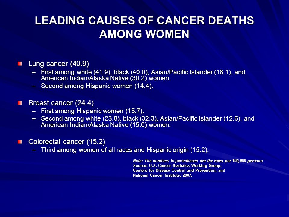 LEADING CAUSES OF CANCER DEATHS AMONG WOMEN Lung cancer (40.9) –First among white (41.9), black (40.0), Asian/Pacific Islander (18.1), and American Indian/Alaska Native (30.2) women.