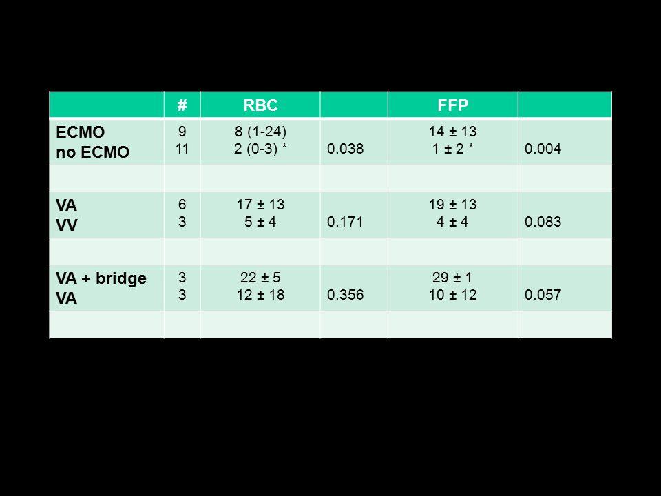 #RBCFFP ECMO no ECMO 9 11 8 (1-24) 2 (0-3) *0.038 14 ± 13 1 ± 2 *0.004 VA VV 6363 17 ± 13 5 ± 40.171 19 ± 13 4 ± 40.083 VA + bridge VA 3333 22 ± 5 12 ± 180.356 29 ± 1 10 ± 120.057