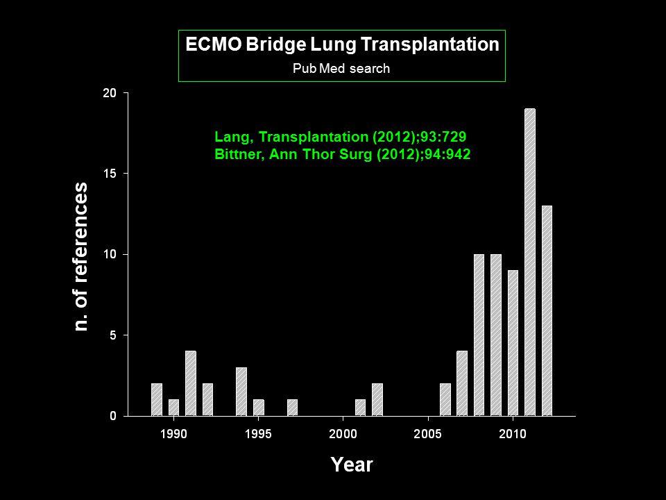 ECMO Bridge Lung Transplantation Pub Med search Lang, Transplantation (2012);93:729 Bittner, Ann Thor Surg (2012);94:942