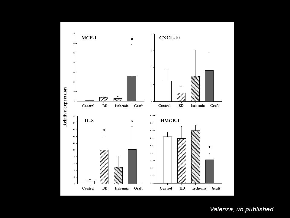 MCP-1CXCL-10 IL-8 Control BD Ischemia Graft Relative expression * * * HMGB-1 * Valenza, un published Control BD Ischemia Graft