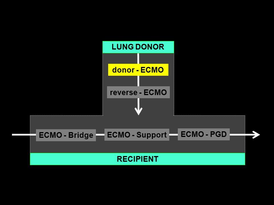 ECMO - Bridge ECMO - PGD ECMO - Support RECIPIENT donor - ECMO reverse - ECMO LUNG DONOR