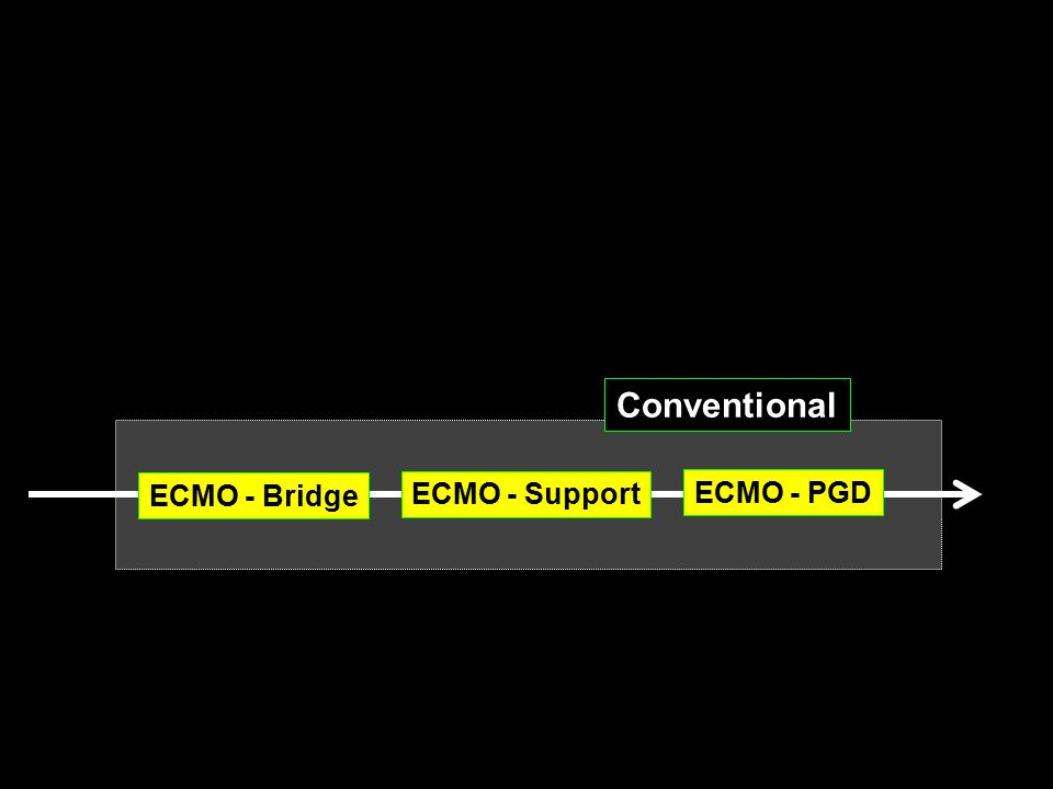 ECMO - Bridge ECMO - PGD ECMO - Support Conventional